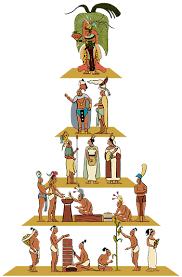 Resultado de imagen para clase social de los mayas e incas