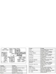chevrolet silverado gmt800 1999 2006 fuse box diagram chevroletforum instrument panel fuse box diagram and application