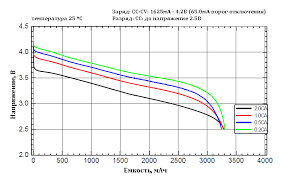 Спецификация <b>ROBITON PAN3400 18650</b> 3400мАч без защиты ...