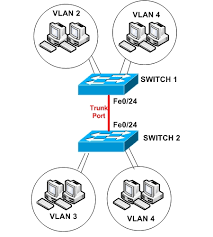 Configure Management VLAN in Cisco Switch