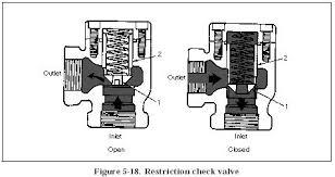 hydraulic check valves   hydraulic valverestriction check valve hydraulic check valves