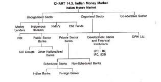 essay money essay on the indian money market structure of indian money market