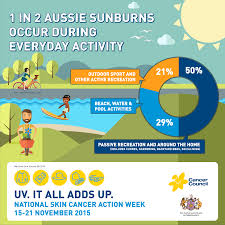 one in two aussie sunburns occur during everyday activity cancer one in two aussie sunburns occur during everyday activity cancer council