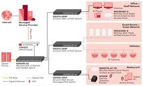<b>Zyxel ZyWALL VPN300</b> | <b>ZyxelGuard</b>.com