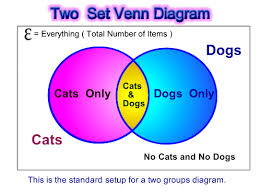 venn diagram word problems   passy    s world of mathematicsvenn word pic one