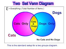 venn diagram word problems   passy    s world of mathematicsvenn word pic one
