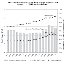 section minimum wage in ontario profile and trends ministry trends in minimum wage median hourly wage and ratio ontario 1997 2012