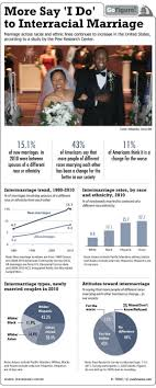 best images about history politics politics interracial marriage hits all time high in us infographic