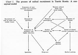 changes in educational ideology and format th to th century daniel brower s flow chart of radicalism