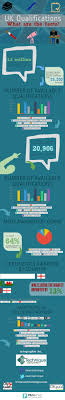 uk qualifications what are the facts visual ly uk qualifications what are the facts infographic