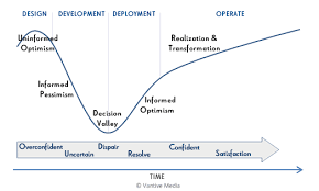 crm change management   how change really happens in a crm    change management lifecycle