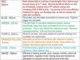 Image result for <b>led</b> light <b>therapy color</b> chart | <b>Colour Therapy</b> in ...