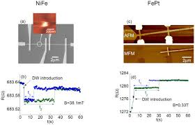 google currents under review a sem image of a 100 nm wide nife nanowire with au pads for electrical contacts and mfm image inset showing a dw pinned on the 50 nm wide constriction