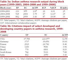 Mapping of asthma research in India  A scientometric analysis of