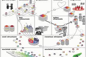 Hasil gambar untuk business canvas model