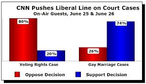 Hasil gambar untuk liberal bias cnn