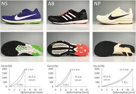 A Comparison of the Energetic Cost of <b>Running</b> in Marathon Racing ...