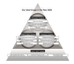 long term management plan philosophy and strategy ngk spark 1 monozukuri company
