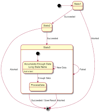 state diagram syntax and featuresuse long description for states
