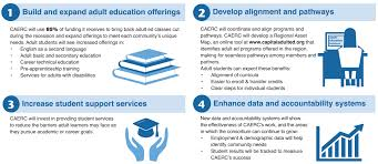 about the consortium classes to meet your career and caerc regional priorities infographic