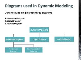 dynamic and static modeling    diagram communication diagram