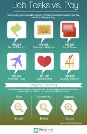 online exclusive salary survey bonus infographic meetings online exclusive 2015 salary survey bonus infographic meetings meetings