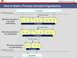 business process management and process orientation 6 process owner
