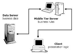 three tier architecture   linux journalthree tier architecture