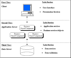 delphi    developing for multi tier distributed computing    three tier diagram  figure   three tier client server architecture