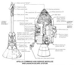 apollo hoax hq nasa gov office pao hi rams ad004 gif