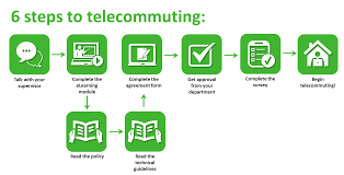telecommute policy and program department of human resources 6 steps to telecommuting