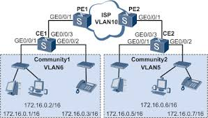 s   amp s   amp s v  r   c  amp c  amp c   configuration guide    figure   networking diagram for configuring  to  vlan mapping