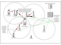 best images of cellular network diagram   wireless network    mobile phone network diagram via  how cell phone towers work