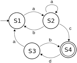 problem solving  finite state machines   wikibooks  open books for    cpt fsm abcd svg