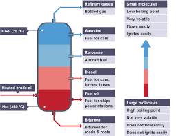 bbc bitesize   gcse chemistry   fractional distillation   revision     heated crude oil separates as it rises through column and cools from degrees c to  the fractionating column