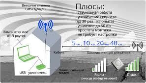 <b>Антенна стандарта</b> 4g, lte, <b>3g</b>, gsm, wi-fi - купить не дорого