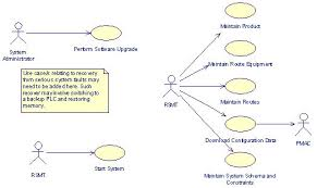 rm   practical application of use cases to a real time systemuml diagram  one of the things that we have to be able to do   this system is upgrade the software   minimal interference   the operation of the