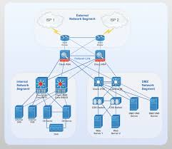 network diagram examples   network diagram software lan network    cisco network diagram   computer and networks solution