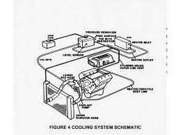 coolant flow direction diesel place chevrolet and gmc diesel image carcraft com f 9552910 ck engine jpg