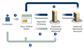 payment gateway   online payment processingreal time payment processing