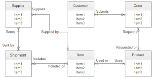 erd   er vs database schema diagrams   database administrators    diagram
