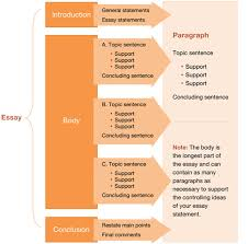 the introduction of an essay coursework academic writing service the introduction of an essay