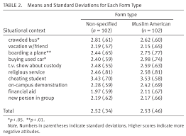 attitudes toward muslim americans post  pearson correlations were conducted to examine if there were any relations between attitudes toward muslim americans in situations one three