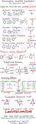 revise alkanes gcse organic chemistry pretty projects electrophilic aromatic substitution leah4sci cheat sheet study guide
