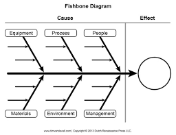 blank fishbone diagram template and cause and effect graphic organizerfishbone diagram template