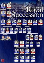 the definitive guide to the british royal line of succession view this image