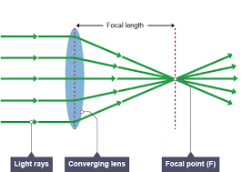 bbc   gcse bitesize science   lenses   revision  page light rays enter in to a converging lens  the rays merge into a central focal