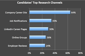 why it s time we rethink the importance of career sites top job search research channels 2016