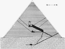 the great pyramid forgery cross section diagram of the great pyramid depicting a descending subterranean passage  an ascending passage  the grand gallery  two chambers  d the  quot