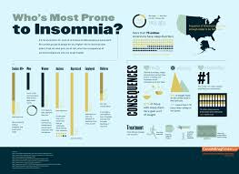 never really awake never really asleep i hate insomnia infographic women are twice as likely to suffer insomnia than men